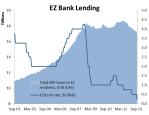 EZ Bank lending