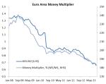 EZ Money Multiplier