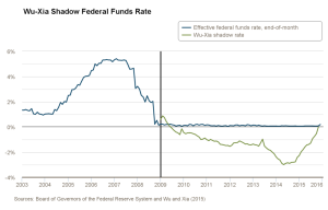 Fed Shadow rate